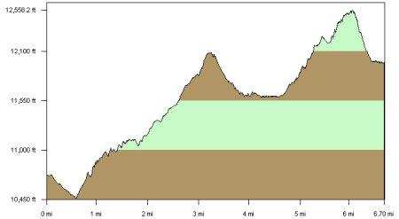 Hiking Stats